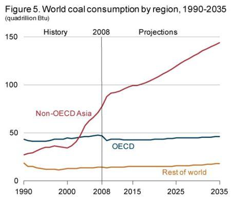 World Coal Consumption by Region, 1990 - 2035