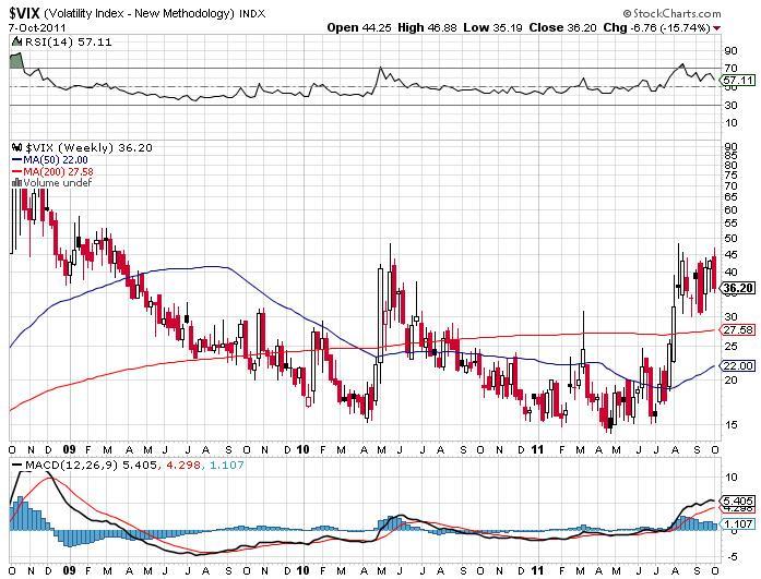 Volatility - VIX