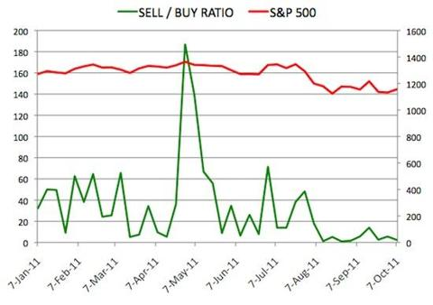 Insider Sell Buy Ratio October 7, 2011