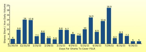paid2trade.com number of days to cover short interest based on average daily trading volume for FSLR