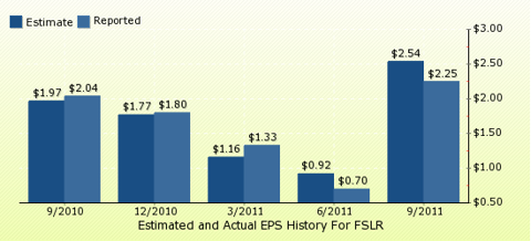 paid2trade.com Quarterly Estimates And Actual EPS results FSLR