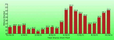 paid2trade.com short interest tool. The total short interest number of shares for FSLR