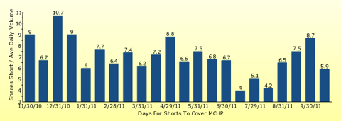 paid2trade.com number of days to cover short interest based on average daily trading volume for MCHP