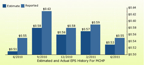 paid2trade.com Quarterly Estimates And Actual EPS results MCHP