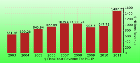 paid2trade.com revenue gross bar chart for MCHP