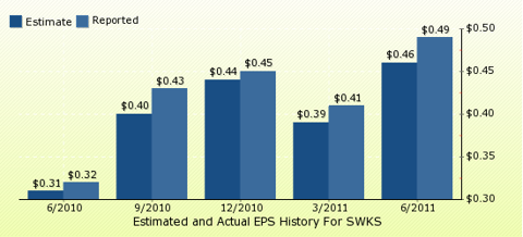 paid2trade.com Quarterly Estimates And Actual EPS results SWKS