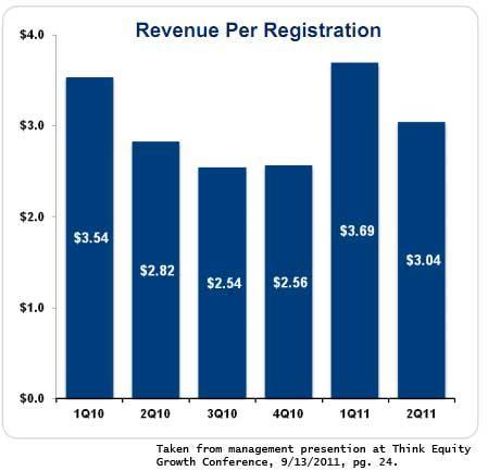 Active Network Erroneous Revenue Per Registration