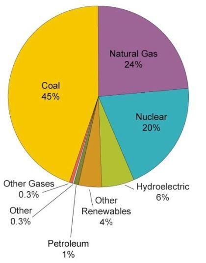 Coal-fired power contributions vs other fuels