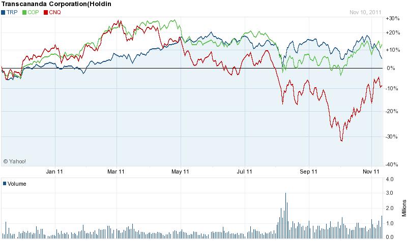 YTD Comparison for TRP,COP,CNQ