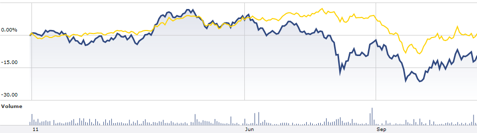 BZF (yellow) and BRXX (blue) YTD