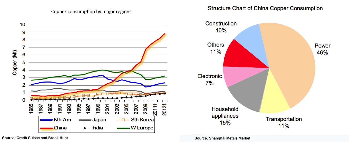 Copper Consumption and Utilization