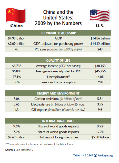 china as the biggest asian economic challenger of the united states China's economy begins 2018 facing what its own leaders call three years of   us rate hikes, tax cuts and trade tensions may darken outlook  financial risk,  calling it a pivotal challenge for the next three years  the biggest fault line  running through the chinese economy is the construction sector.