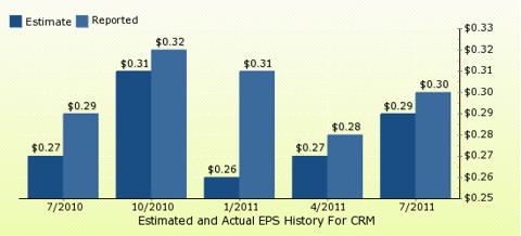 paid2trade.com Quarterly Estimates And Actual EPS results CRM