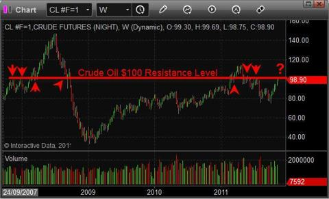 How To Trade Oil ETF