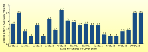 paid2trade.com number of days to cover short interest based on average daily trading volume for INTU