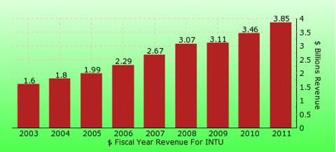 paid2trade.com revenue gross bar chart for INTU