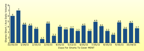 paid2trade.com number of days to cover short interest based on average daily trading volume for MENT