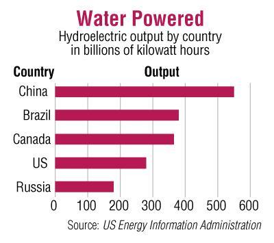 Description: http://kr.nlh1.com/images/uf/1111/1111_uf_fa_gr_water_power.jpg