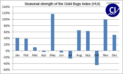 HUI Seasonal Strength