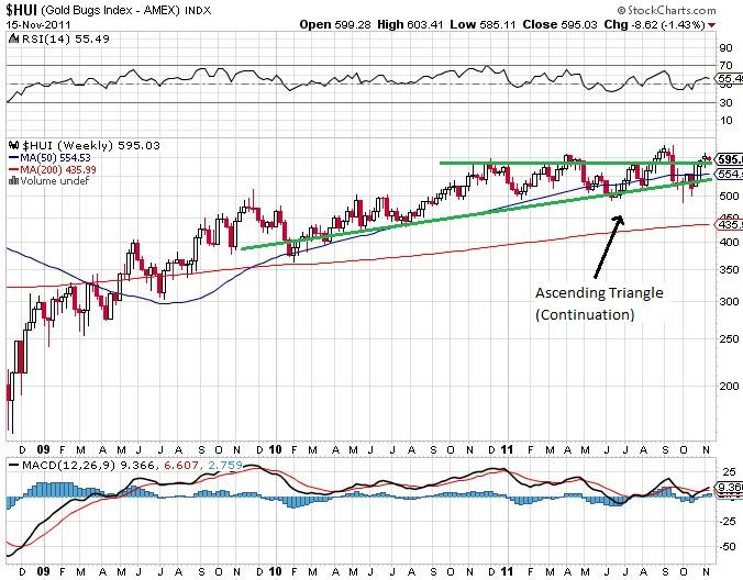 HUI Stock Chart