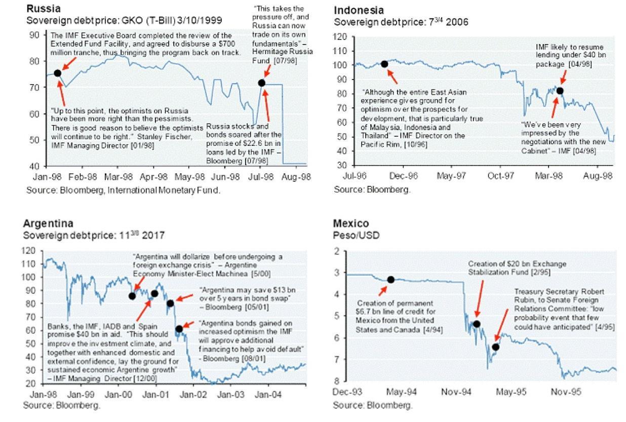 IMF Failed Rescues