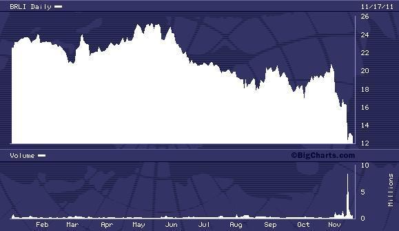 BRLI YTD Chart