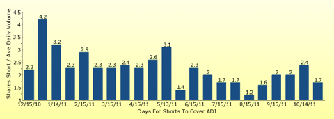 paid2trade.com number of days to cover short interest based on average daily trading volume for ADI
