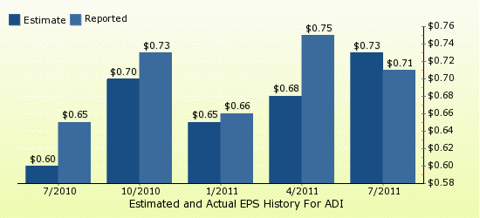 paid2trade.com Quarterly Estimates And Actual EPS results ADI