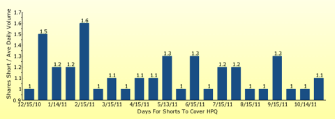 paid2trade.com number of days to cover short interest based on average daily trading volume for HPQ