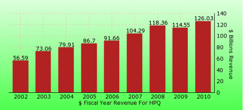 paid2trade.com revenue gross bar chart for HPQ