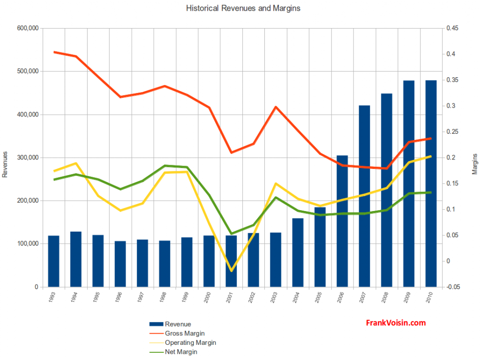 National Presto Industries Inc - Revenues and Margins, 1993 - 2010