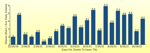 paid2trade.com number of days to cover short interest based on average daily trading volume for TSL