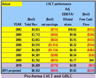 LVLT financial performance