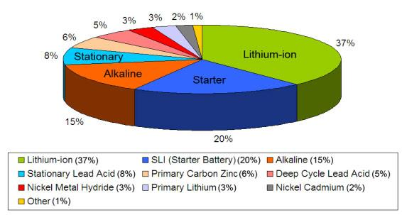 Battery Distribution By Type