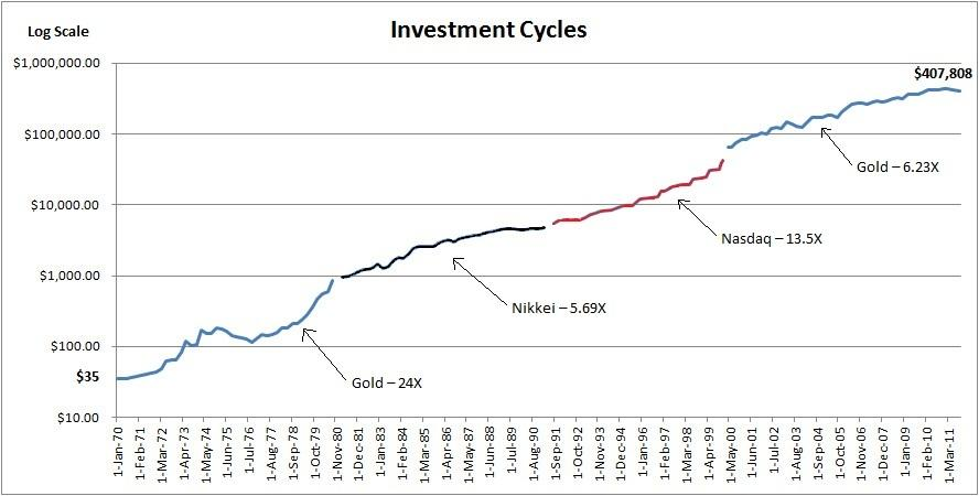 Bull Market Cycles