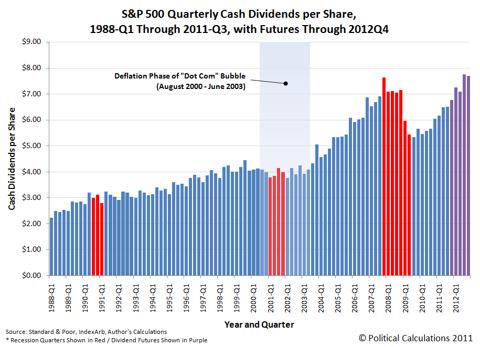 S&P 500 Quarterly Cash Dividends per Share, 1988-Q1 through 2011-Q3, with Futures through 2012-Q4, as of 2 November 2011