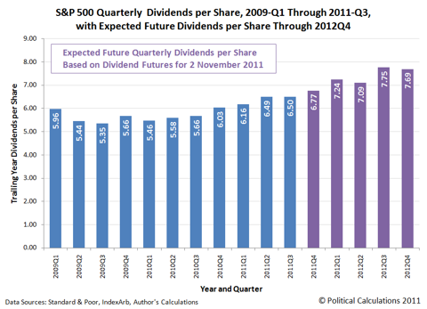 S&P 500 Quarterly Dividends per Share, 2009-Q1 Through 2011-Q3, with Futures Through 2012-Q4, as of 2 November 2011