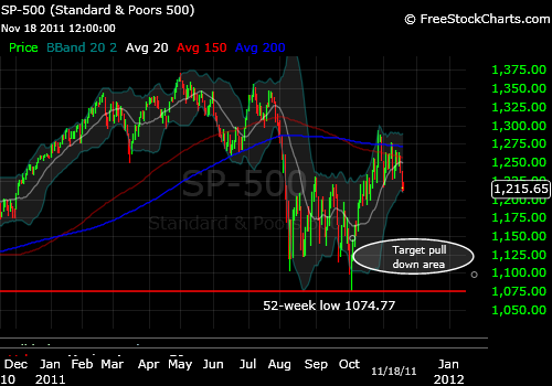 S&P500 11-18-2011. One year daily chart.