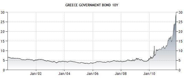 Greece Bonds