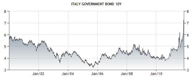 Italy - Bonds