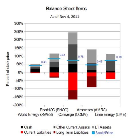 Energy servicesBalance Sheet.png