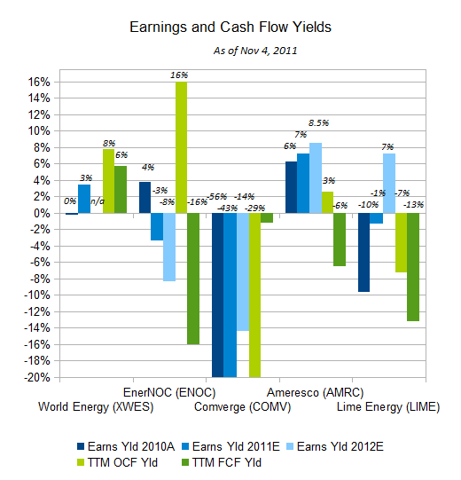 Energy services earnings and CF.png
