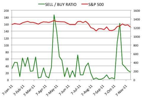 Insider Sell Buy Ratio November 18, 2011