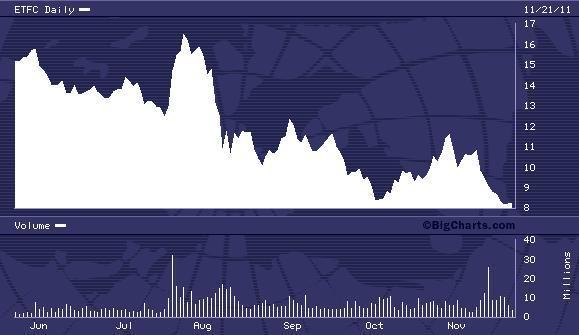 ETFC 6 Month Chart