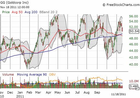 Goldcorp has been stuck in a well-defined trading range for most of 2011