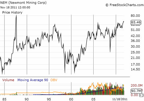 Newmont Mining recently broke out to levels not seen since 1987