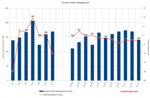 Janus Capital Group Inc. - Assets Under Management, 2004 - 3Q 2011