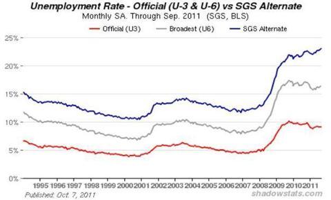 SGS Unemployment