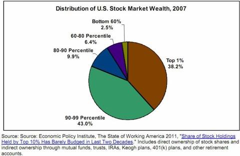 Distribution of Stock Market Wealth