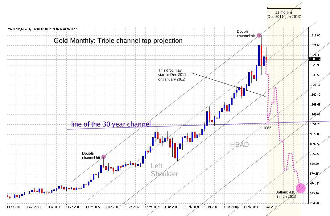 Long term Gold Top Projection